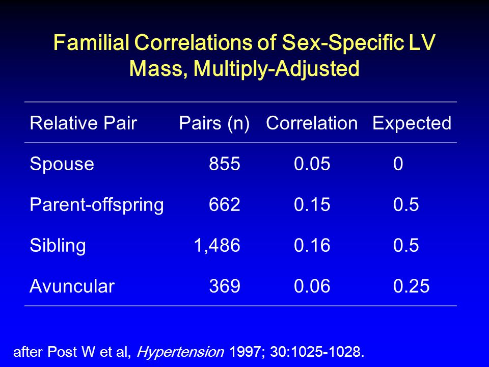 Familial Correlations of Sex-Specific LV Mass, Multiply-Adjusted