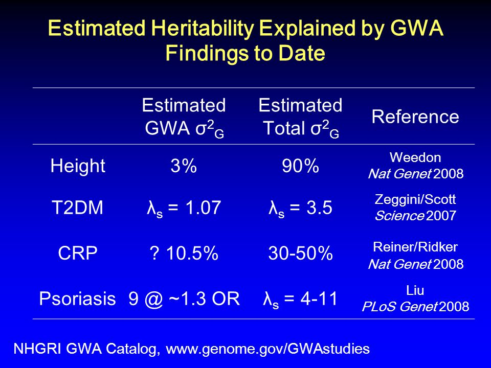 Estimated Heritability Explained by GWA Findings to Date