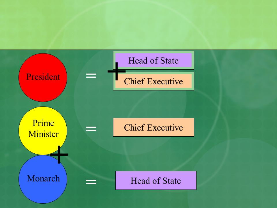 + + = = = Head of State President Chief Executive Prime Minister