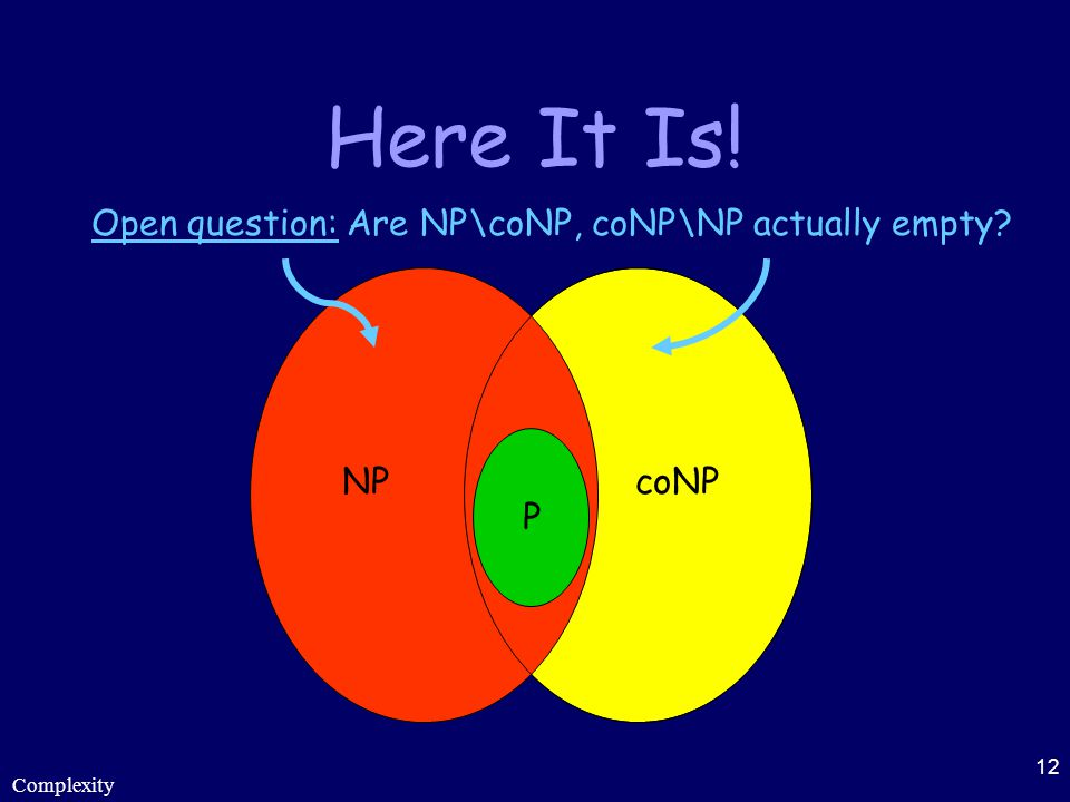 Here It Is! Open question: Are NP\coNP, coNP\NP actually empty P NP