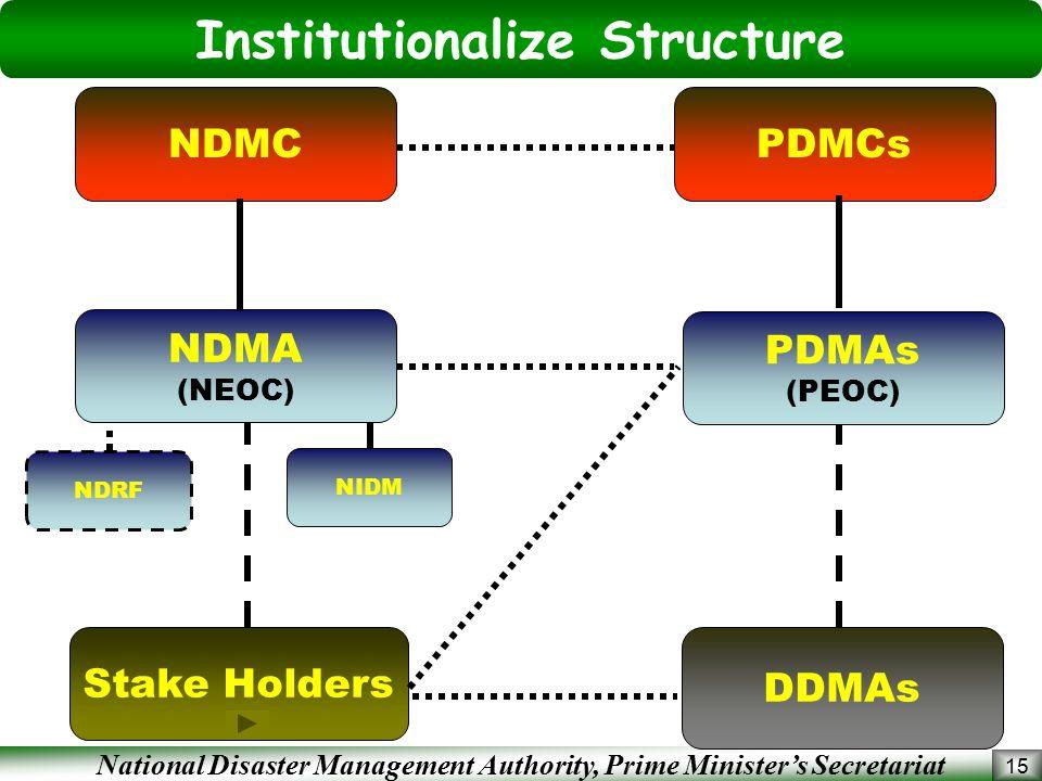 Institutionalize Structure