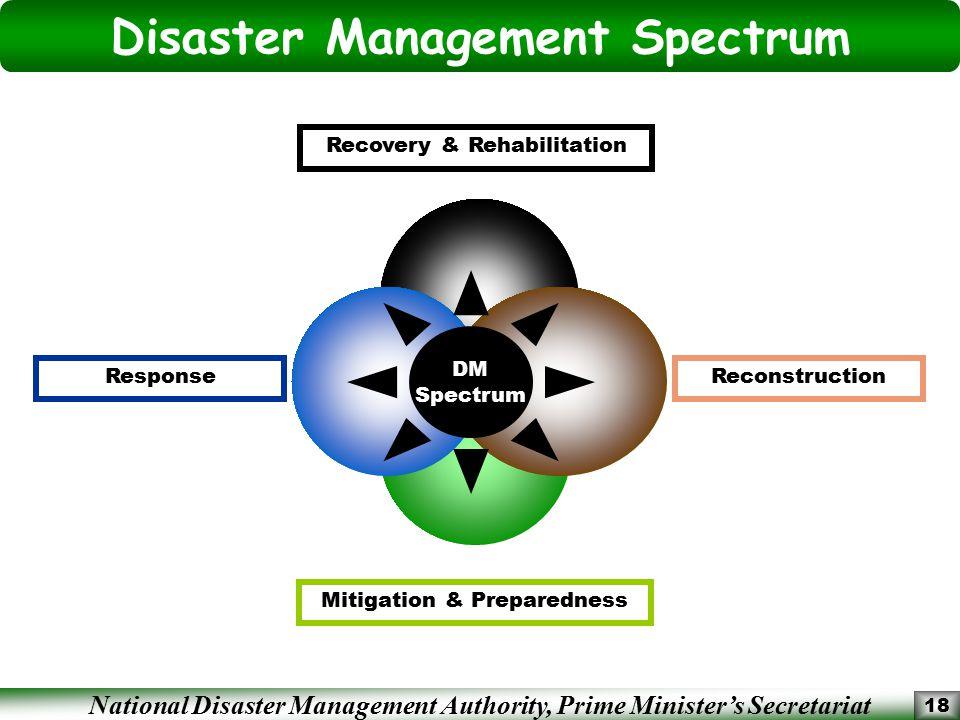 Disaster Management Spectrum