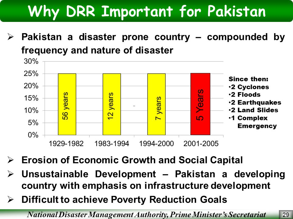 Why DRR Important for Pakistan