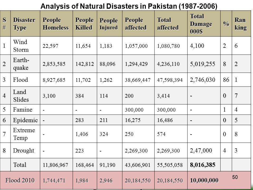 Analysis of Natural Disasters in Pakistan (1987-2006)