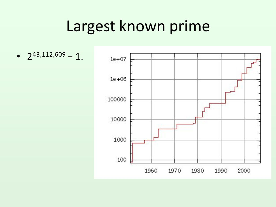 Largest known prime 243,112,609 − 1.