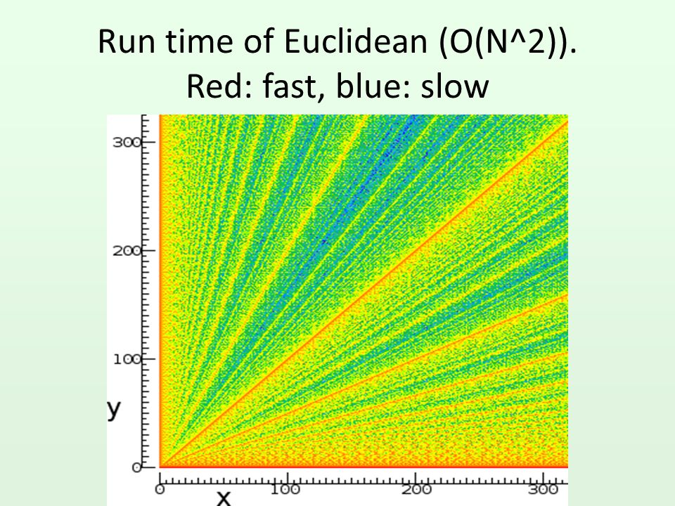 Run time of Euclidean (O(N^2)). Red: fast, blue: slow