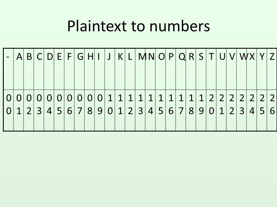 Plaintext to numbers - A B C D E F G H I J K L M N O P Q R S T U V W X