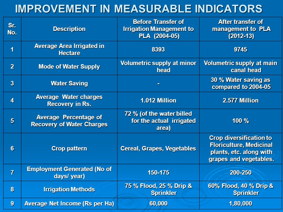 IMPROVEMENT IN MEASURABLE INDICATORS