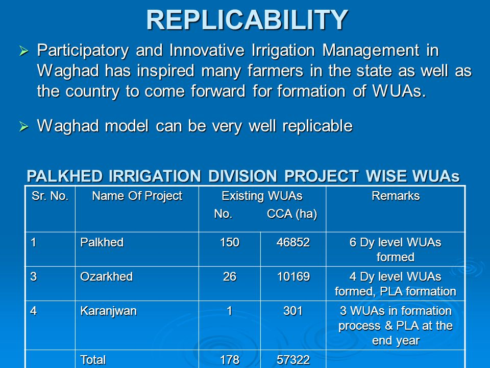 PALKHED IRRIGATION DIVISION PROJECT WISE WUAs