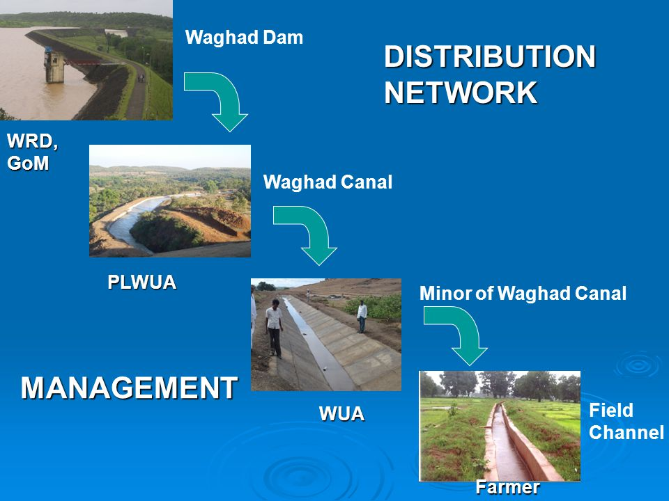 DISTRIBUTION NETWORK MANAGEMENT Waghad Dam WRD, GoM Waghad Canal PLWUA