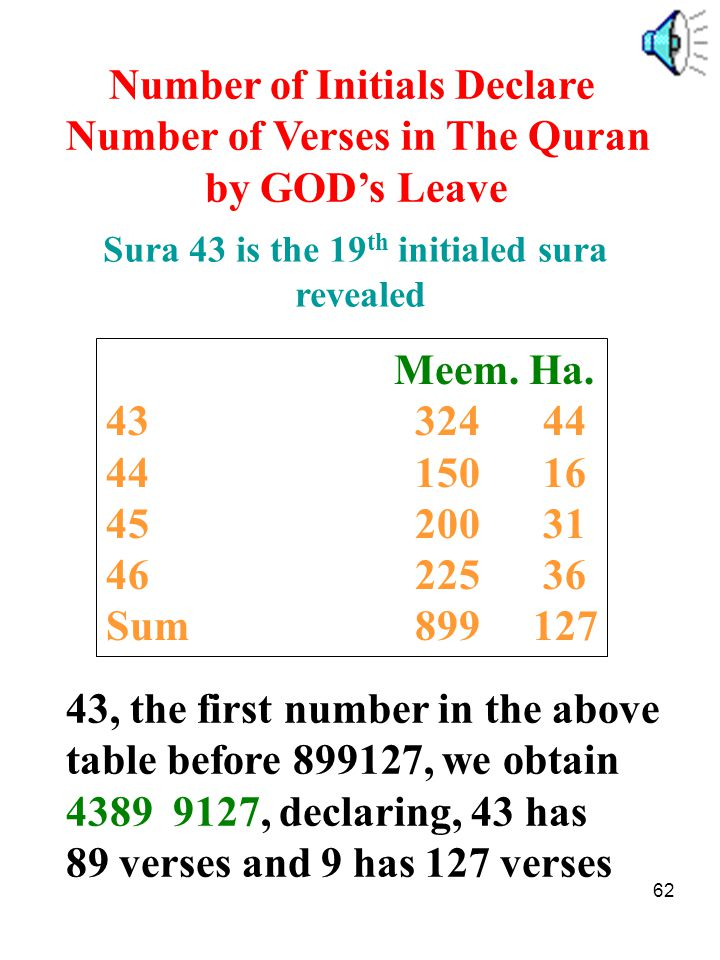 Sura 43 is the 19th initialed sura