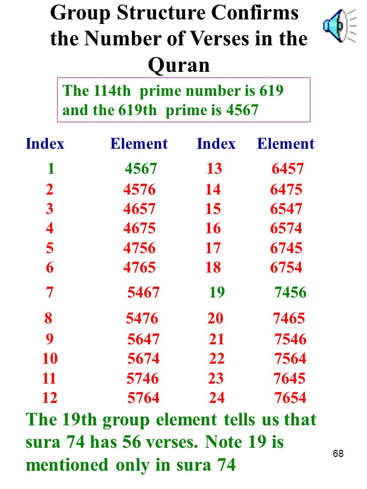 Group Structure Confirms the Number of Verses in the Quran