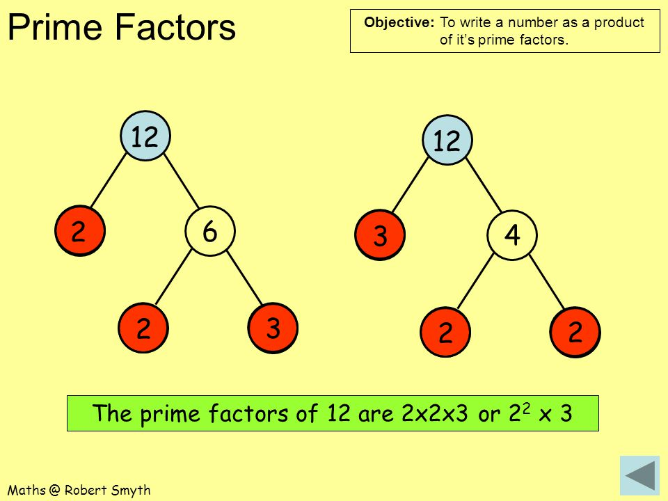 The prime factors of 12 are 2x2x3 or 22 x 3