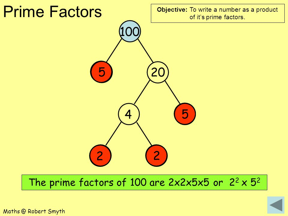 The prime factors of 100 are 2x2x5x5 or 22 x 52