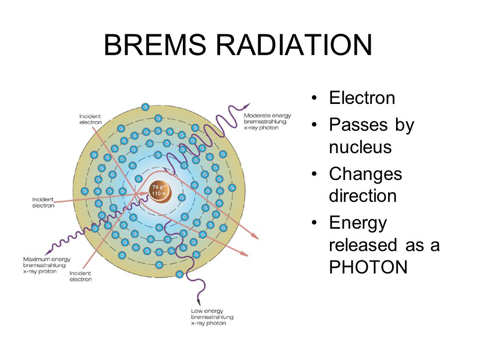 BREMS RADIATION Electron Passes by nucleus Changes direction