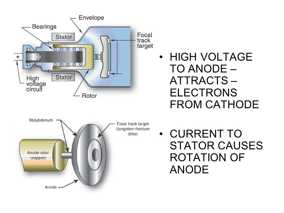 HIGH VOLTAGE TO ANODE – ATTRACTS – ELECTRONS FROM CATHODE