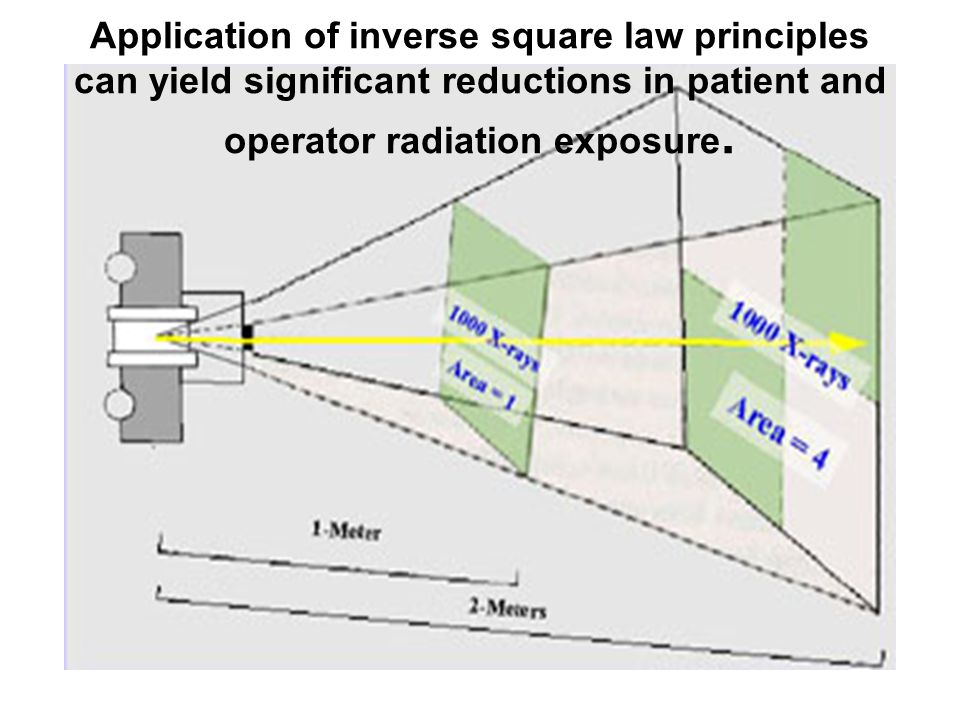 Application of inverse square law principles can yield significant reductions in patient and operator radiation exposure.