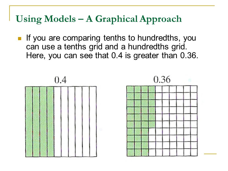 Using Models – A Graphical Approach