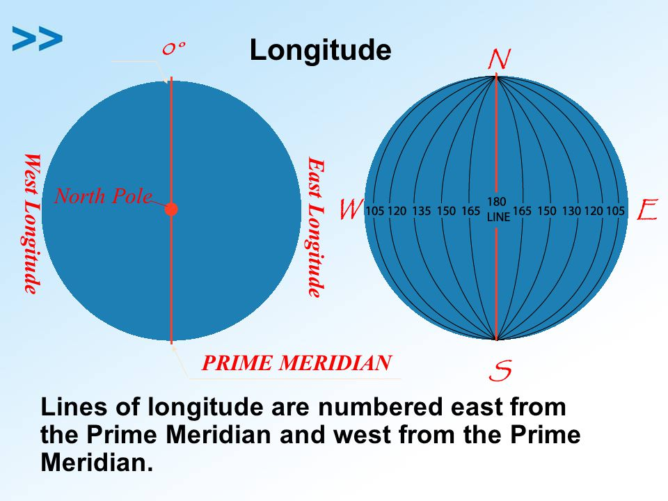 Longitude 0° N. North Pole. W. E. West Longitude. East Longitude. PRIME MERIDIAN. S.