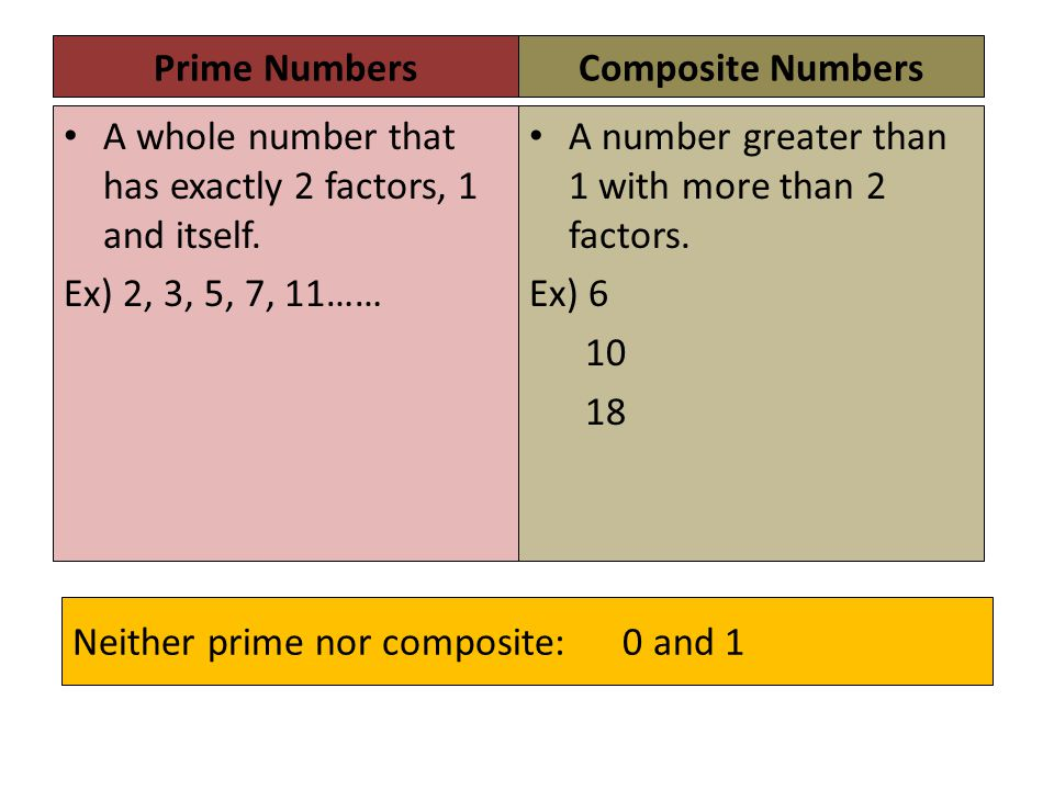 Neither prime nor composite: 0 and 1