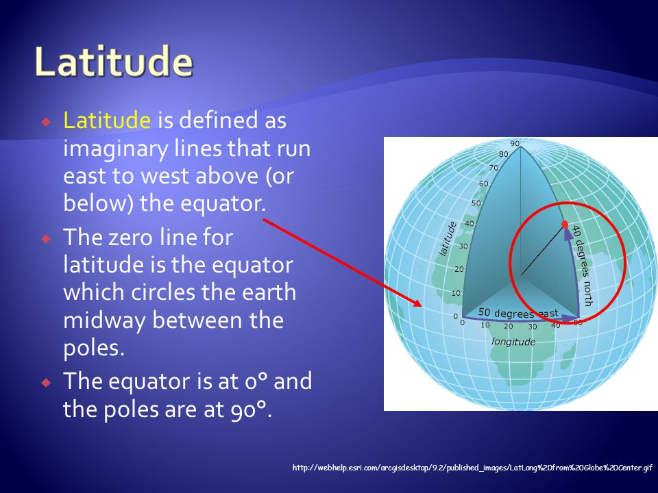 Latitude Latitude is defined as imaginary lines that run east to west above (or below) the equator.