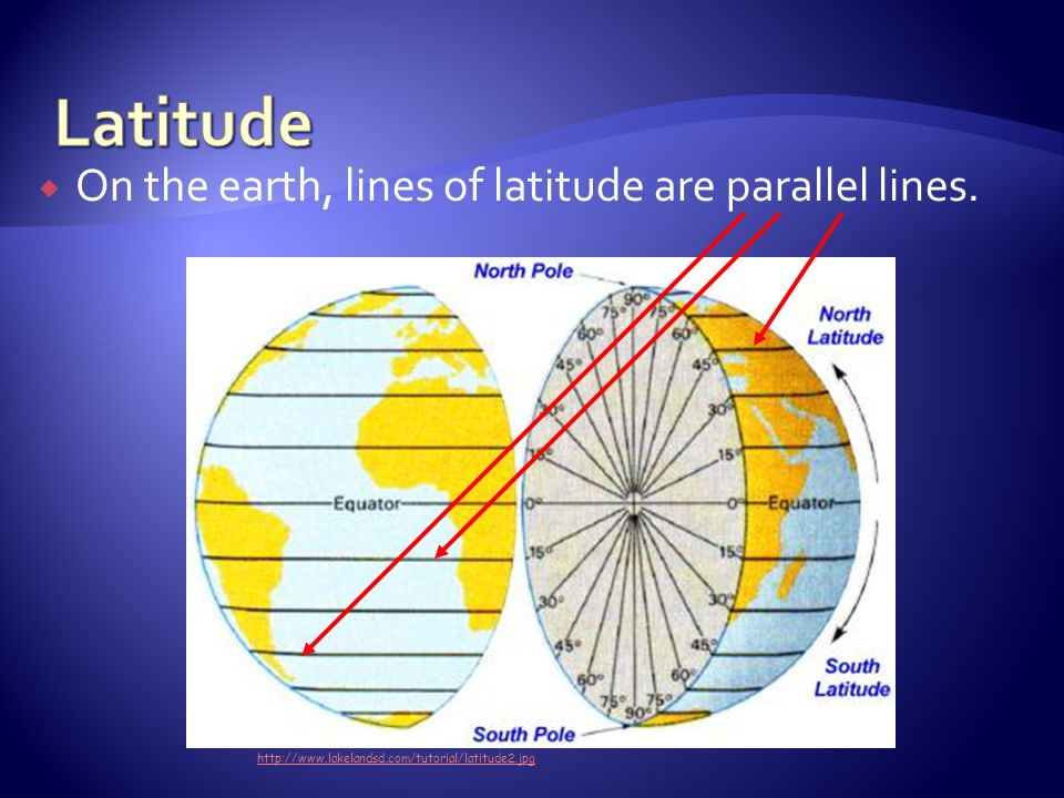 Latitude On the earth, lines of latitude are parallel lines.