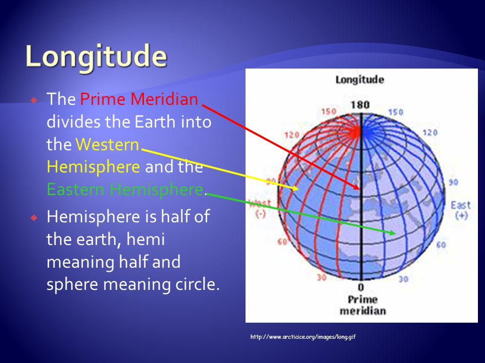 Longitude The Prime Meridian divides the Earth into the Western Hemisphere and the Eastern Hemisphere.
