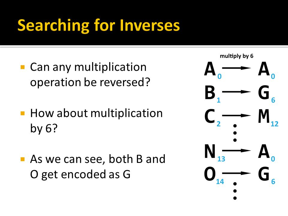 Searching for Inverses