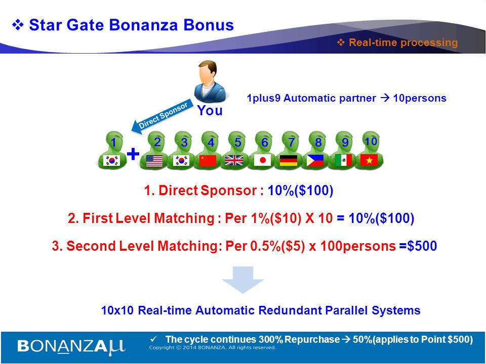 + Star Gate Bonanza Bonus You 1. Direct Sponsor : 10%($100)