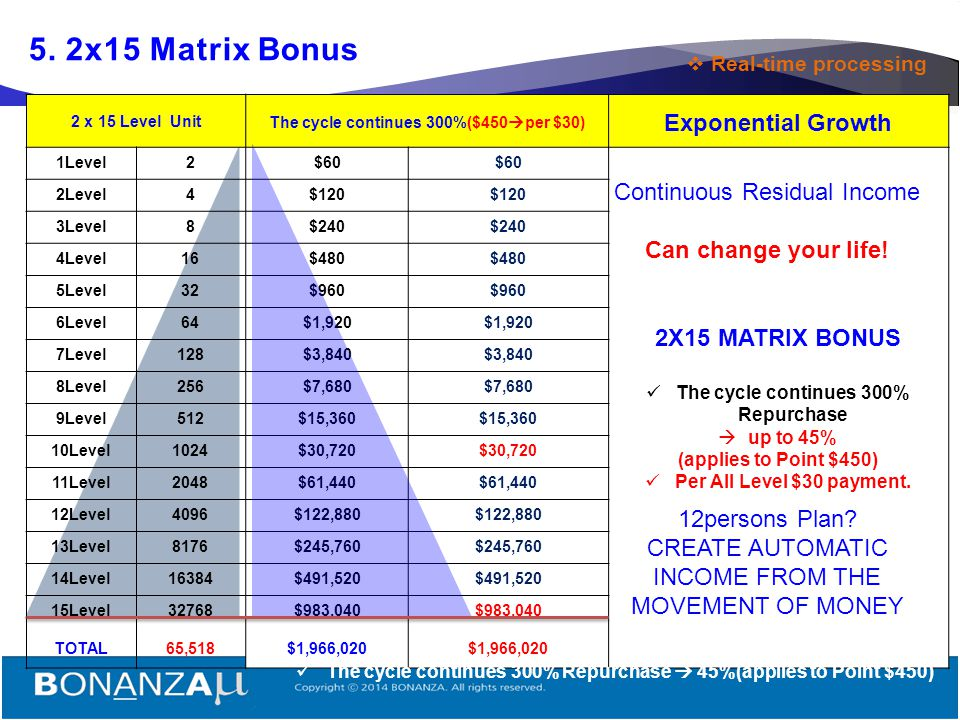 5. 2x15 Matrix Bonus 2X15 MATRIX BONUS Exponential Growth
