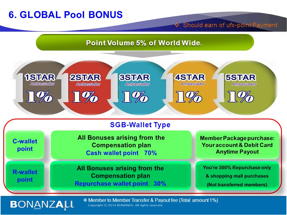 6. GLOBAL Pool BONUS Point Volume 5% of World Wide. SGB-Wallet Type
