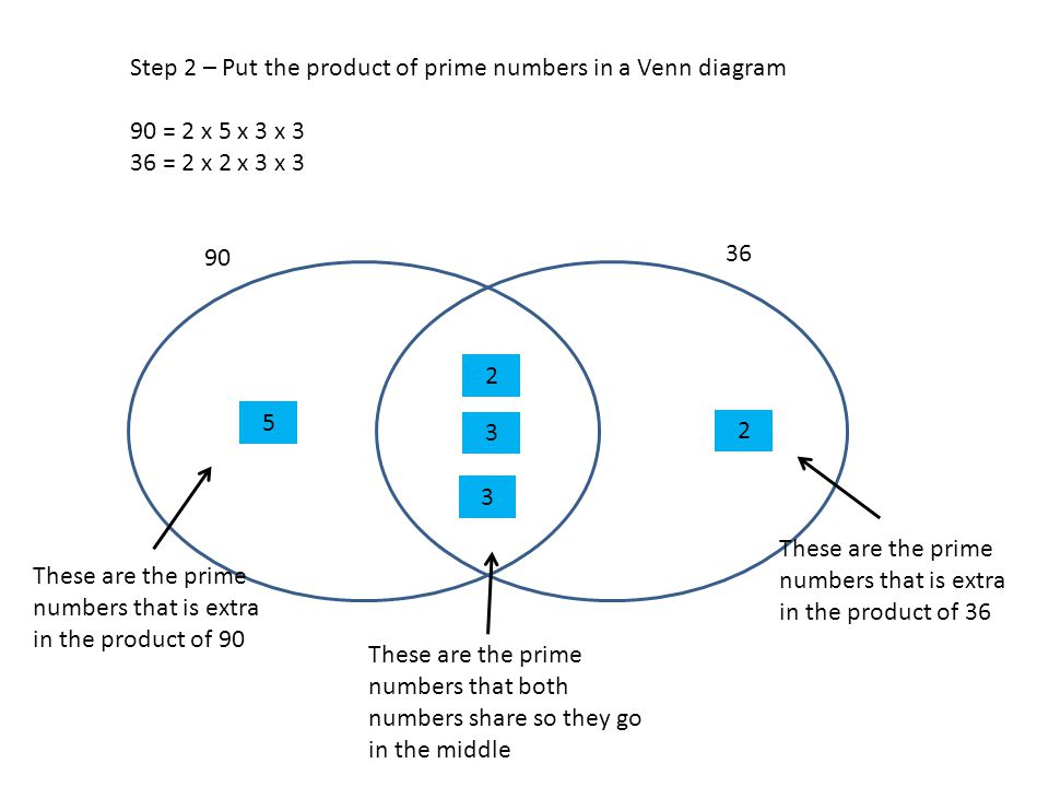 Find the hcf and lcm when finding the hcf and lcm of relatively step 2 put the product of prime numbers in a venn diagram ccuart Image collections