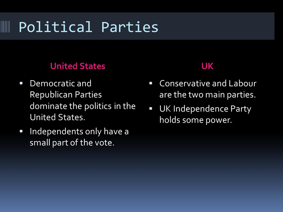 Political Parties United States UK