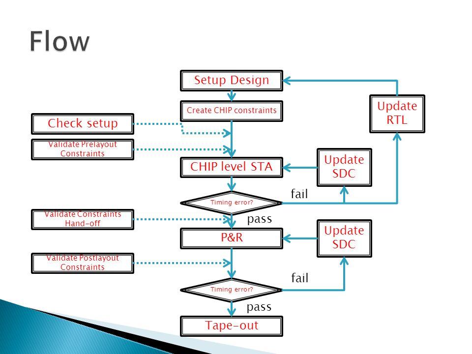 Flow Setup Design Update RTL Check setup Update CHIP level STA SDC