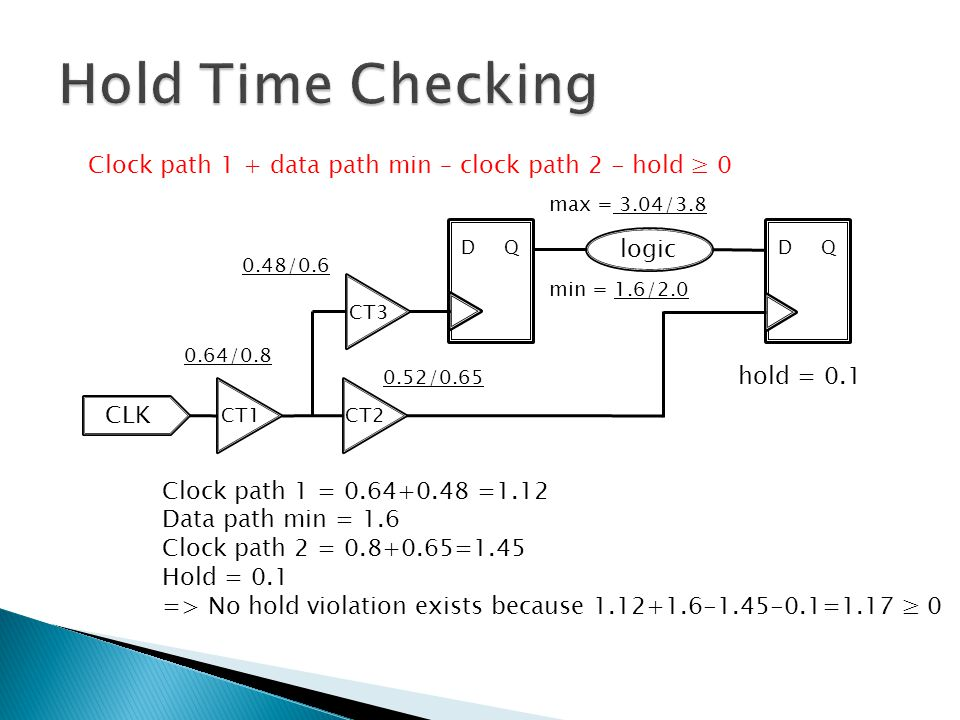 Hold Time Checking Clock path 1 + data path min – clock path 2 - hold ≥ 0. max = 3.04/3.8. D Q.