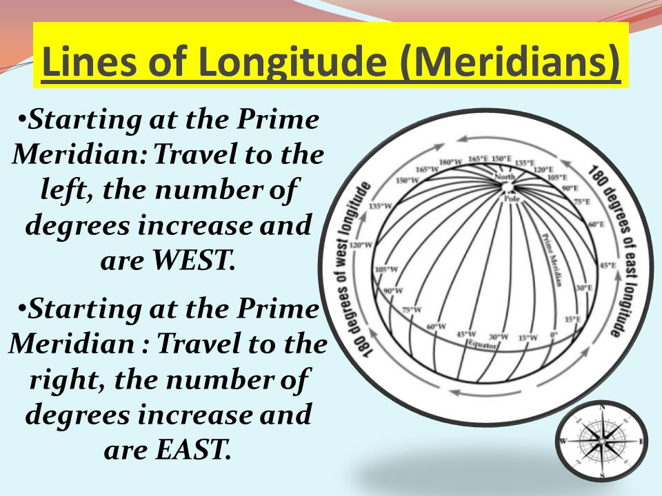 Lines of Longitude (Meridians)