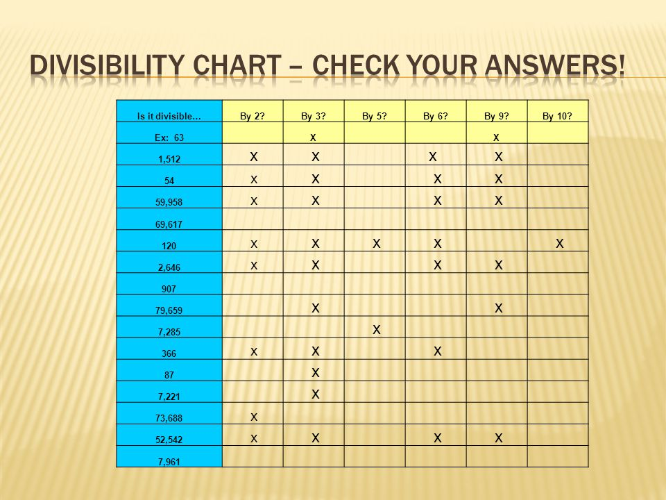 Divisibility chart – check your answers!