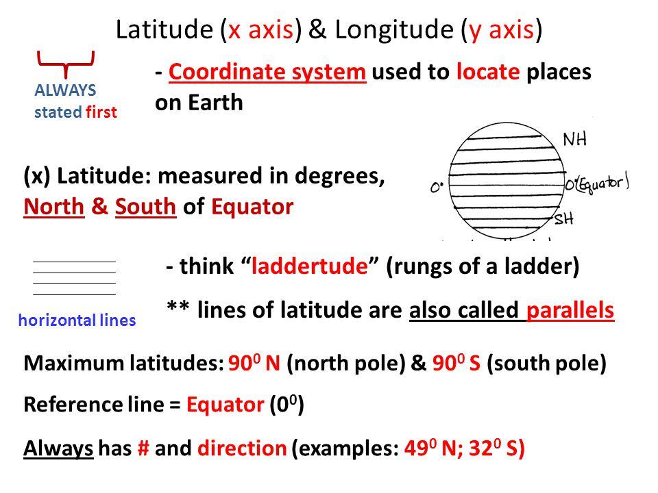 Latitude (x axis) & Longitude (y axis)