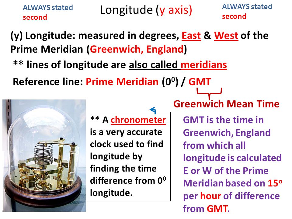 Longitude (y axis) ALWAYS stated second. ALWAYS stated second.