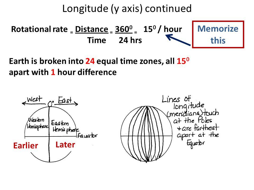 Longitude (y axis) continued