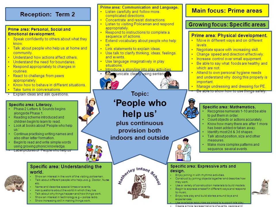 'People who help us' Main focus: Prime areas Reception: Term 2 Topic:
