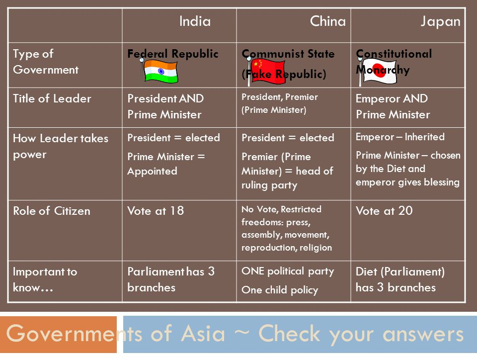 Governments of Asia ~ Check your answers