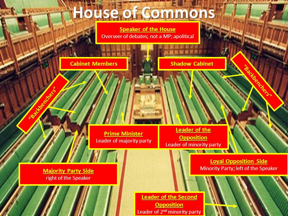 House of Commons Speaker of the House Cabinet Members Shadow Cabinet