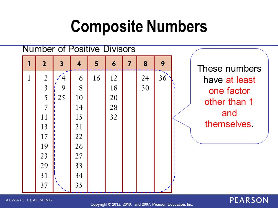Composite Numbers Number of Positive Divisors