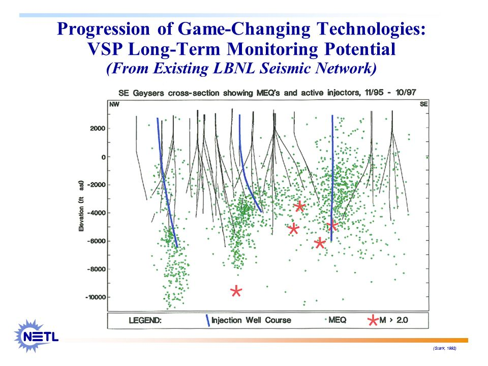 Progression of Game-Changing Technologies: VSP Long-Term Monitoring Potential (From Existing LBNL Seismic Network)
