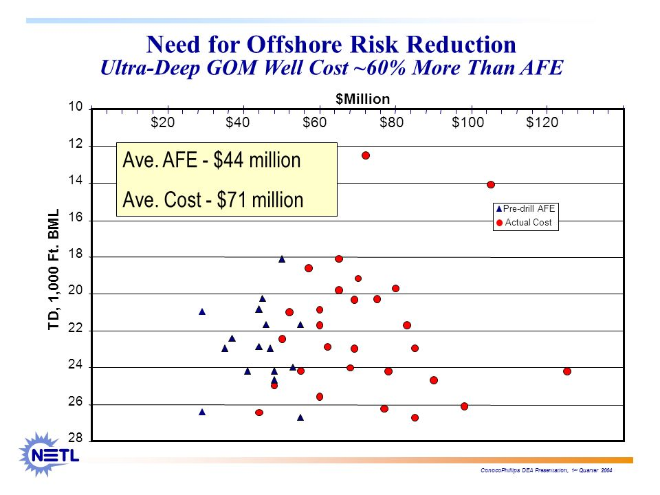 Need for Offshore Risk Reduction