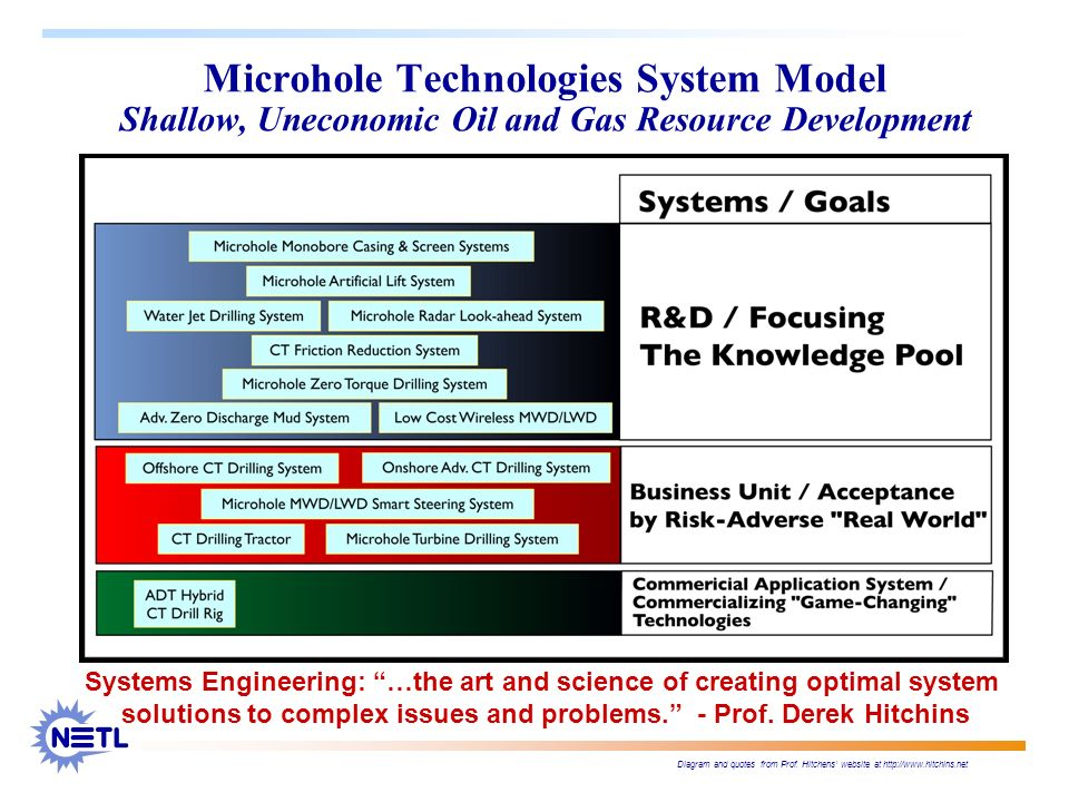 Microhole Technologies System Model Shallow, Uneconomic Oil and Gas Resource Development