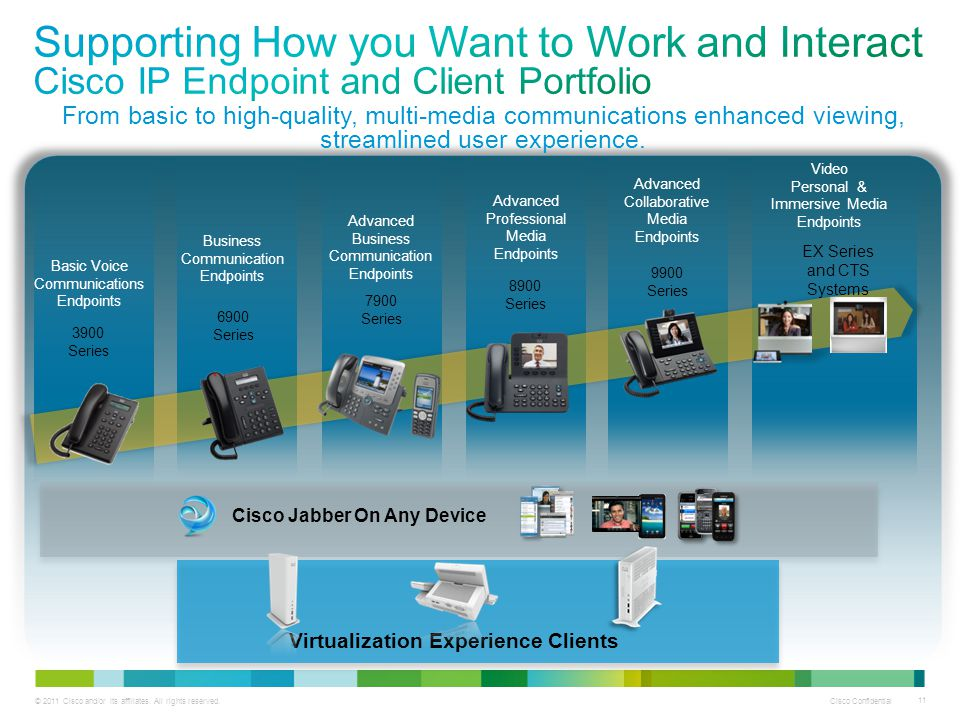 Cisco Jabber On Any Device Virtualization Experience Clients
