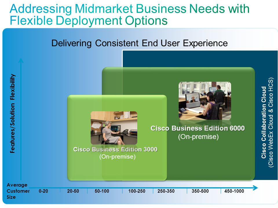 Addressing Midmarket Business Needs with Flexible Deployment Options