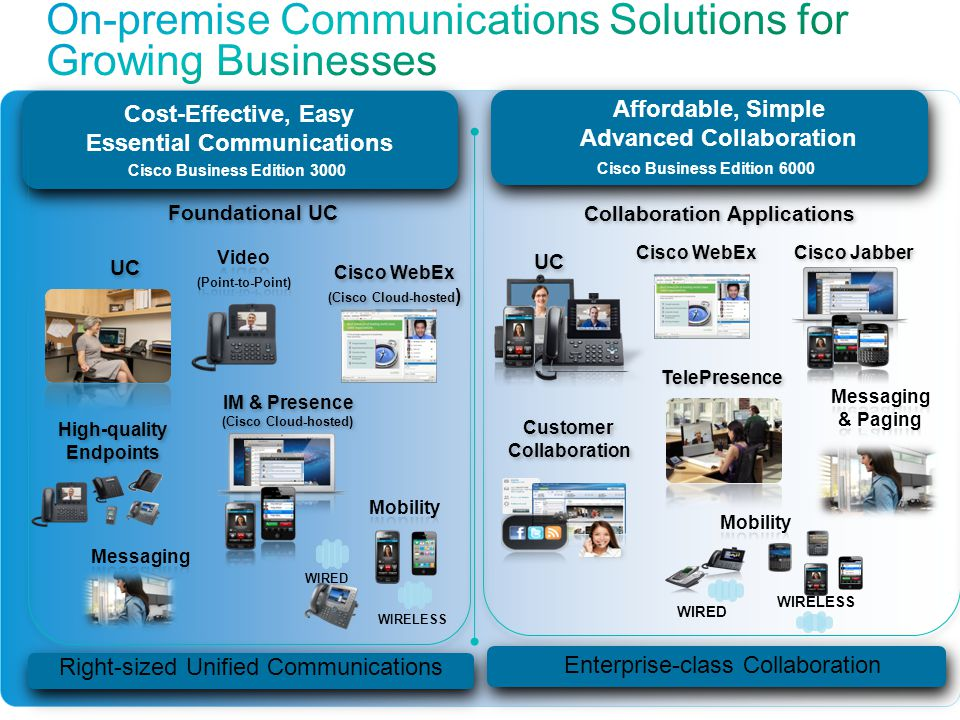 On-premise Communications Solutions for Growing Businesses